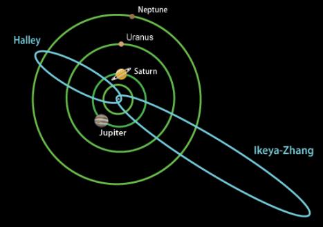 comet-orbits