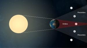 Lunar_eclipse_sideview_v01